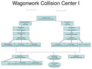 Wagonwork Collision Center I
