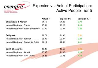 Expected vs. Actual Participation: Active People Tier 5