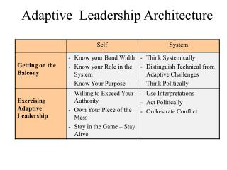 Adaptive  Leadership Architecture
