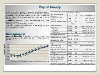 City of  Almaty