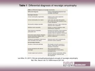 Table 1   Differential diagnosis of neuralgic amyotrophy