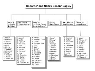 Osborne* and Nancy Simon* Bagley