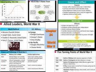 Chapter 24 World War II