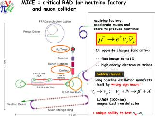 MICE = critical R&D for neutrino factory       and muon collider