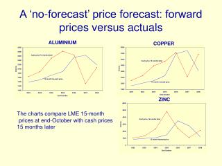 A 'no-forecast' price forecast: forward prices versus actuals
