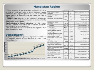 Mangistau Region