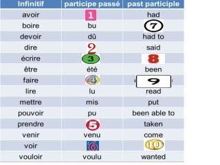 The past tense in French
