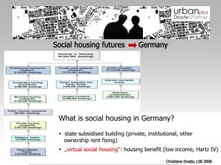 Social housing futures      Germany