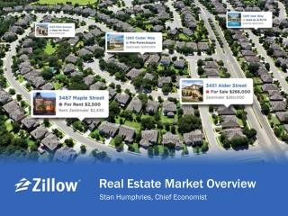 Real Estate Market Overview