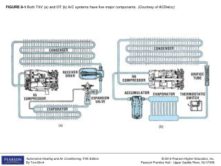 FIGURE 8-1  Both TXV (a) and OT (b) A/C systems have five major components.  (Courtesy of ACDelco)