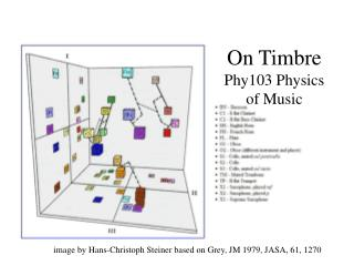 On Timbre Phy103 Physics of Music