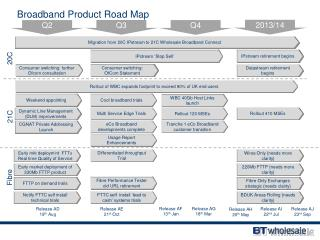 Broadband Product Road Map