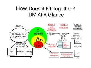 How  Does it Fit Together? IDM At A Glance