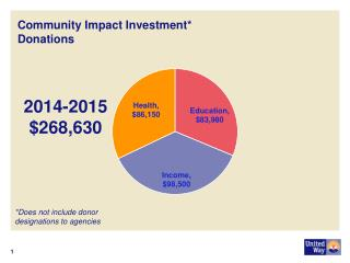Community Impact Investment* Donations