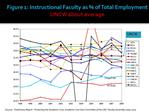 Figure 1: Instructional Faculty as  of Total Employment UNCW about average