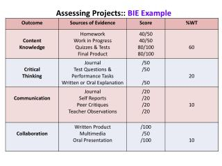 Assessing Projects: :  BIE Example