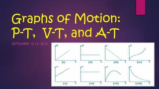 Graphs of Motion: P-T,  V-T, and A-T