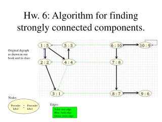 Hw. 6: Algorithm for finding strongly connected components.