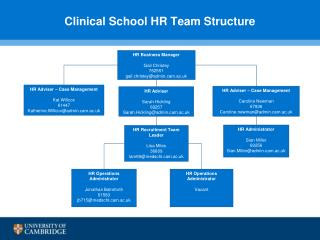 Clinical School HR Team Structure