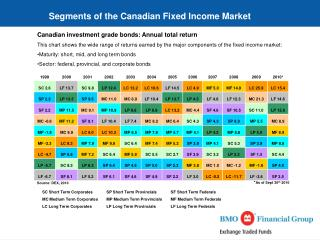 Segments of the Canadian Fixed Income Market
