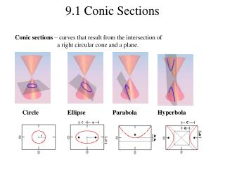 9.1 Conic Sections