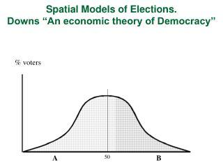 % voters