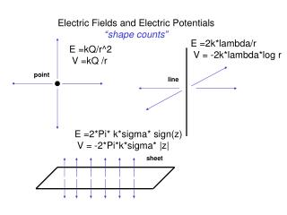 "Electric Fields and Electric Potentials ""shape counts"""