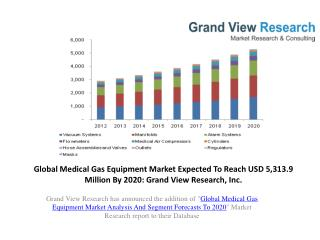 Medical Gas Equipment Market Size to 2020.