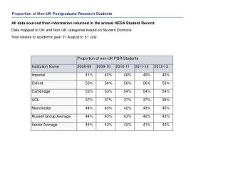 Proportion of  Non-UK Postgraduate Research  Students