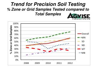 Trend for Precision Soil Testing % Zone or Grid Samples Tested compared to Total Samples