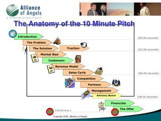 The Anatomy of the 10 Minute Pitch