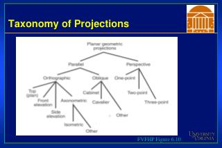 Taxonomy of Projections