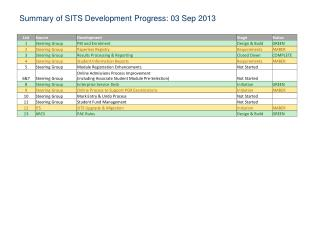 Summary of SITS Development Progress: 03 Sep 2013