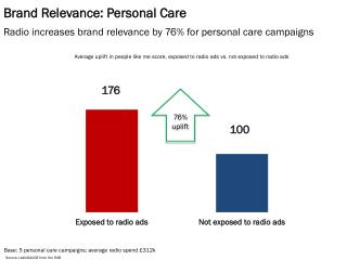 Brand Relevance: Personal Care