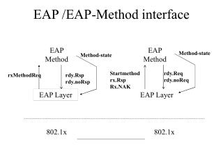 EAP /EAP-Method interface