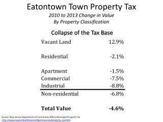 Eatontown Town Property Tax  2010 to 2013 Change in Value By Property Classification