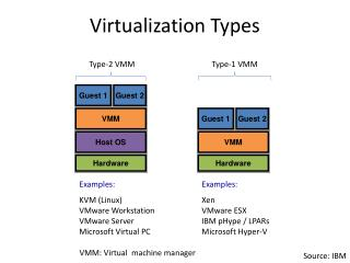 Virtualization Types
