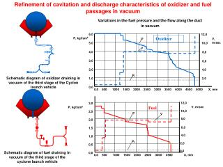 Refinement of cavitation and discharge characteristics of oxidizer and fuel passages in vacuum