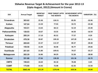 SSAwise Revenue Target & Achievement for the year 2012-13  (Upto August, 2012) (Amount in Crores)
