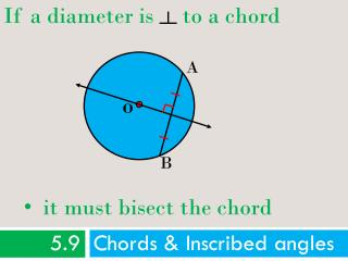 5.9  Chords & Inscribed angles