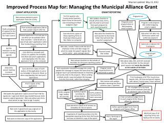 Improved Process Map for:  Managing the Municipal Alliance Grant