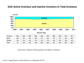 DoD Active Inventory and Inactive Inventory to Total Inventory