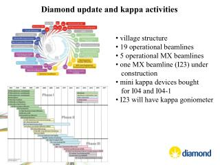 Diamond update and kappa activities