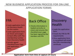 NEW BUSINESS APPLICATION PROCESS FOR ON-LINE APPLICATION FORMS