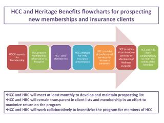 HCC and Heritage Benefits flowcharts for prospecting  new memberships and insurance clients