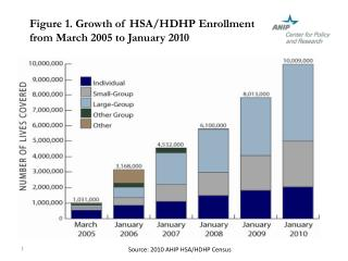Figure 1. Growth of HSA/HDHP Enrollment from March 2005 to January 2010