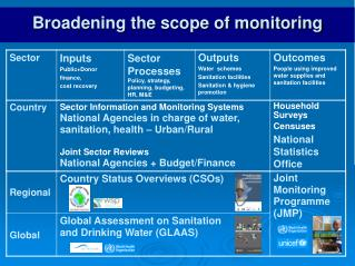 Broadening the scope of monitoring
