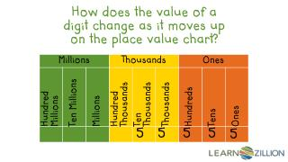 How does the value of a digit change as it moves up on the place value chart?