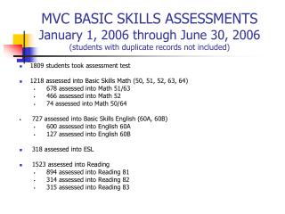 1809 students took assessment test  1218 assessed into Basic Skills Math (50, 51, 52, 63, 64)