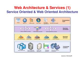Web Architecture & Services (1) Service  Oriented & Web Oriented  Architecture